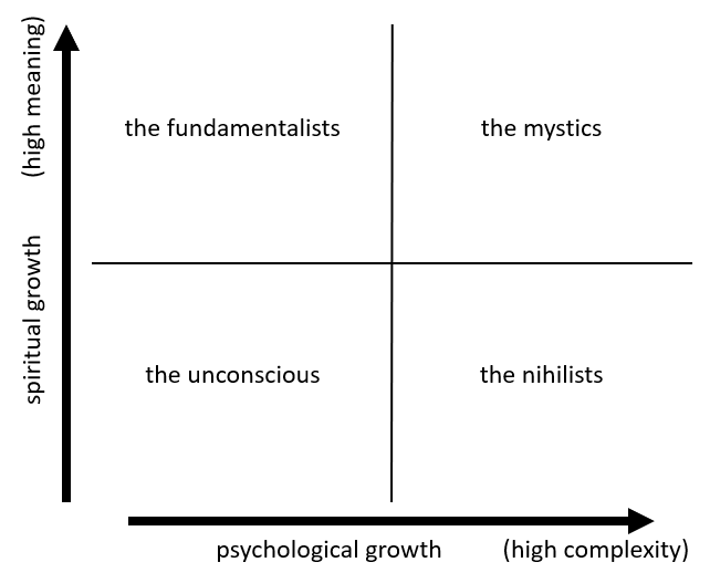 Four quadrant graphic mapping spiritual/psychological across unconscious/fundamentalist/nihilist/mystic